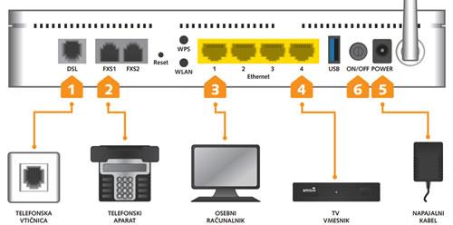 ADSL Enkom